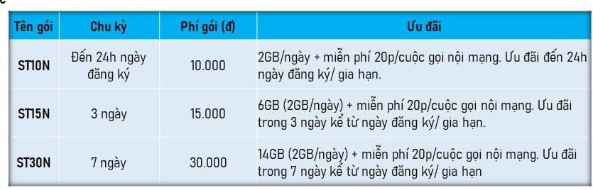 Viettel triển khai các gói cước combo ngắn ngày cho 13 tỉnh miền Tây Nam Bộ